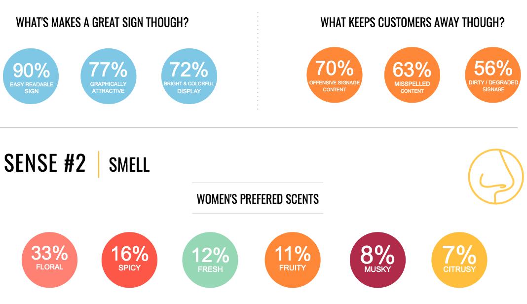 Sense 2 of retail : Smell
