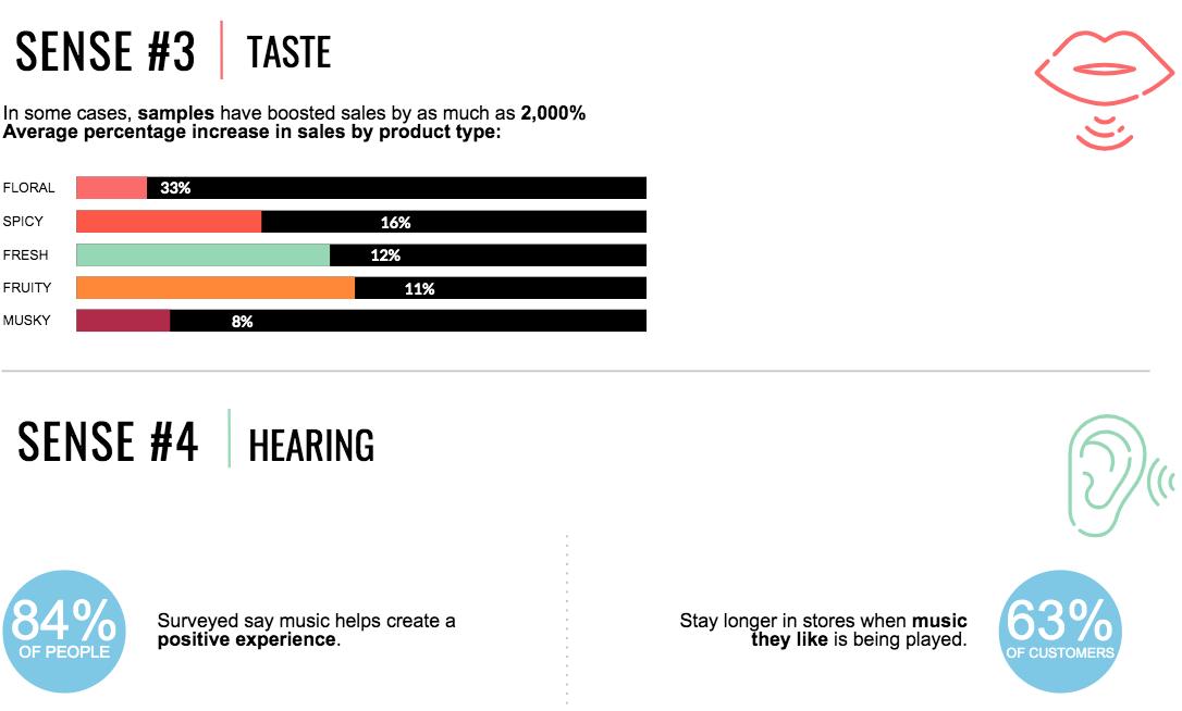 Sense 3 & 4 of retail : Taste and Hearing
