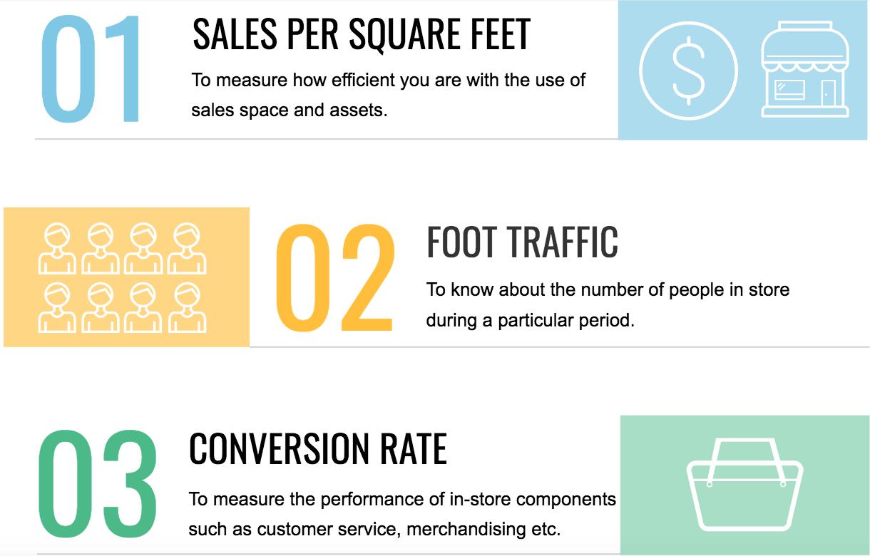 3 Retail KPIs